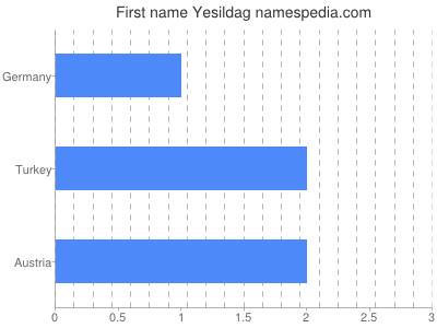 Given name Yesildag