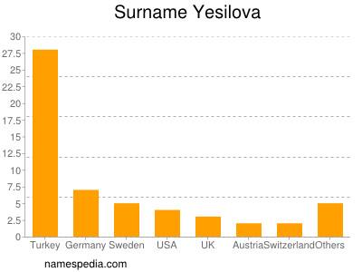 Surname Yesilova