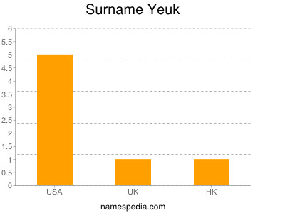 Surname Yeuk