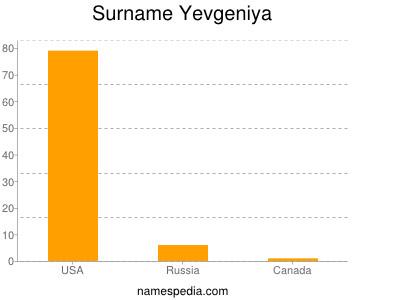 Surname Yevgeniya