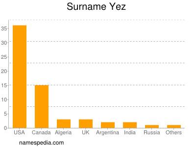 Surname Yez