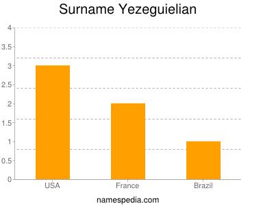 Surname Yezeguielian