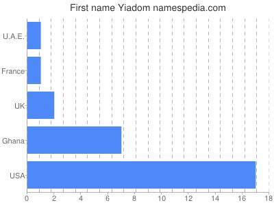 Given name Yiadom