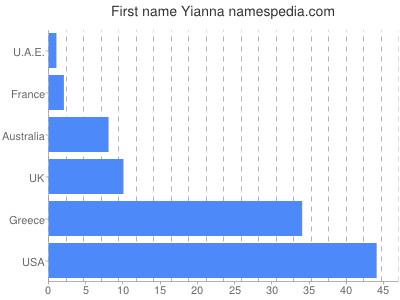 Given name Yianna