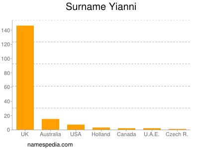 Surname Yianni