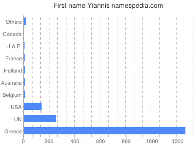 Given name Yiannis