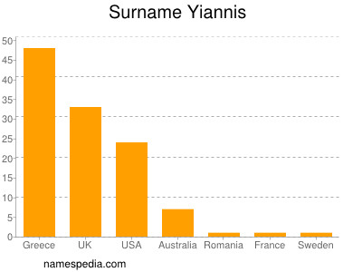 Surname Yiannis