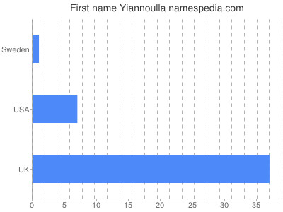 Given name Yiannoulla