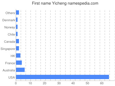 Given name Yicheng