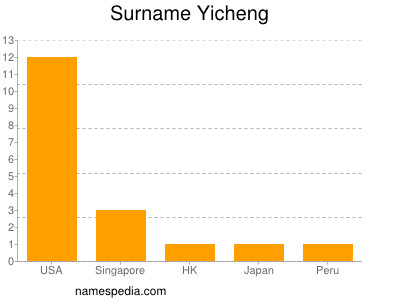 Surname Yicheng