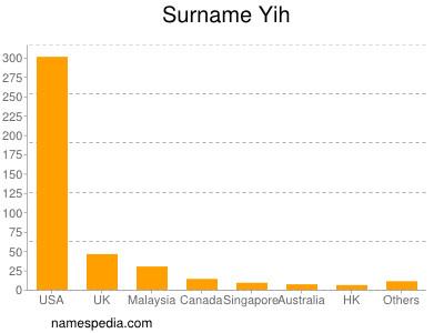 Surname Yih