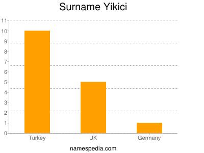 Surname Yikici