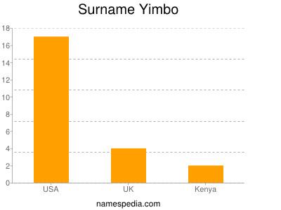 Surname Yimbo