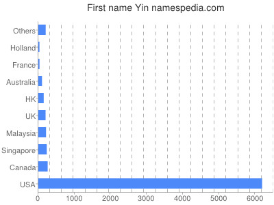 Given name Yin