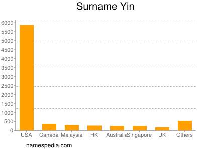 Surname Yin