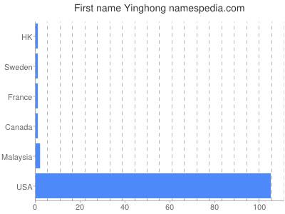 Given name Yinghong