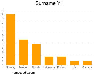 Surname Yli