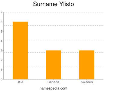 Surname Ylisto