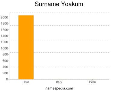 Surname Yoakum