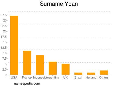 Surname Yoan