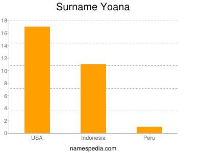 Surname Yoana