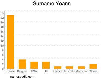 Surname Yoann