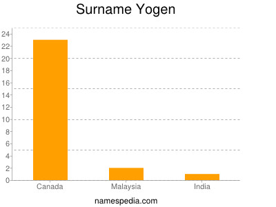 Surname Yogen