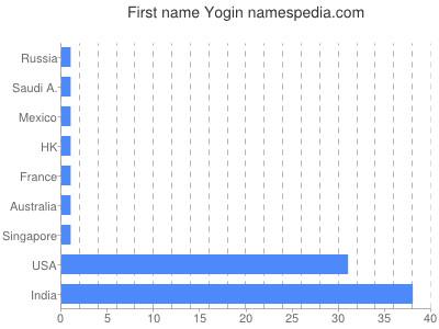Given name Yogin