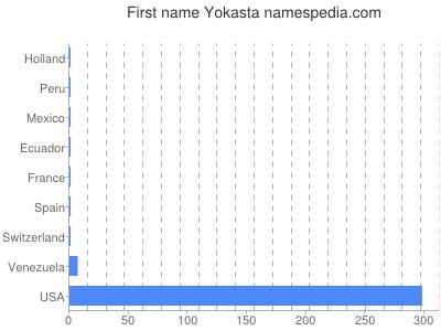 Given name Yokasta