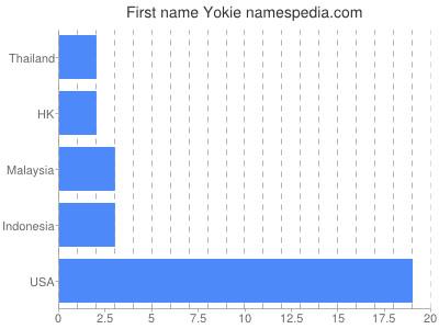 Given name Yokie