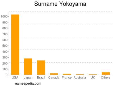 Surname Yokoyama