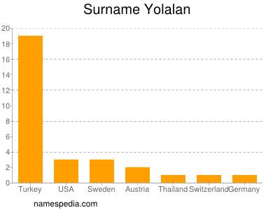 Surname Yolalan