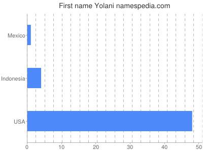 Given name Yolani
