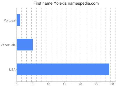 Vornamen Yolexis