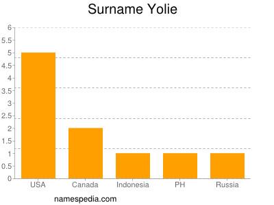 Surname Yolie