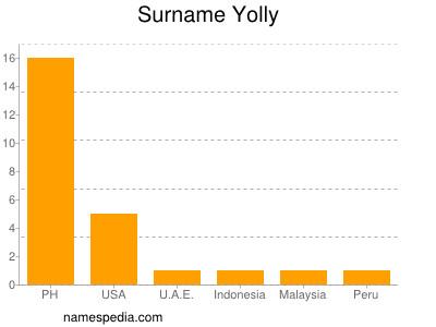 Surname Yolly
