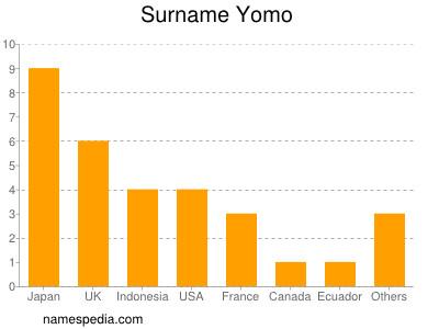 Surname Yomo