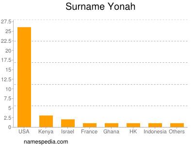 Surname Yonah