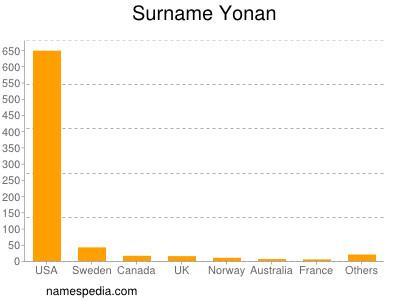 Surname Yonan