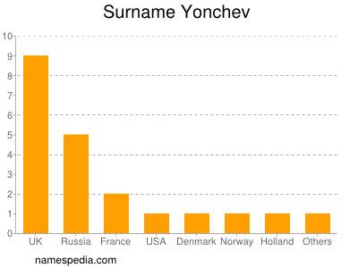 Surname Yonchev