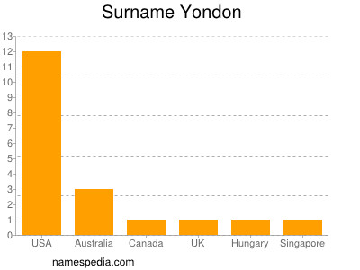 Surname Yondon