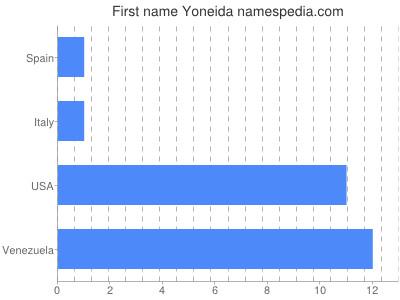 Given name Yoneida