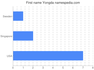 Given name Yongda