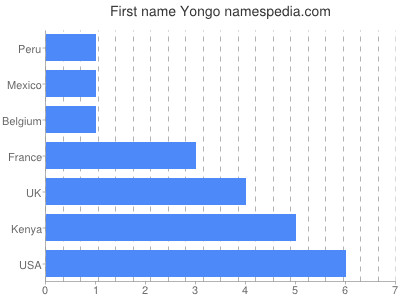 Given name Yongo