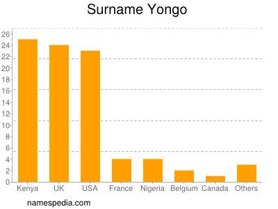 Surname Yongo