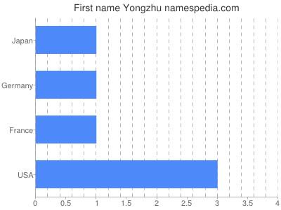 Given name Yongzhu