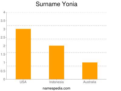 Surname Yonia