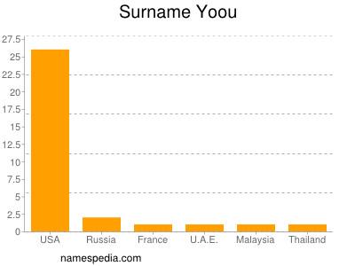 Surname Yoou