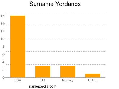 Surname Yordanos