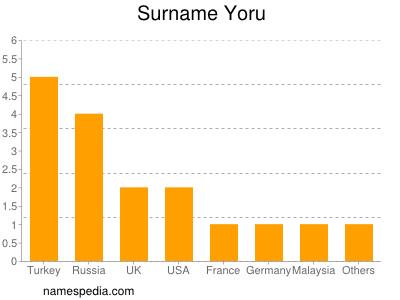 Surname Yoru